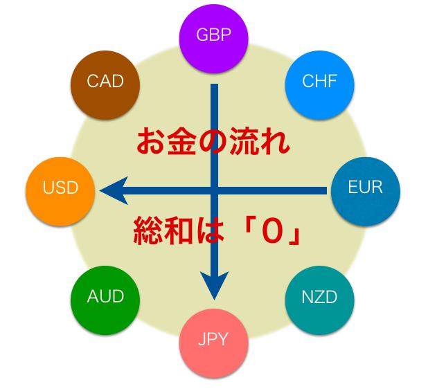 強弱 通貨 の